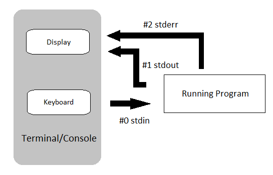 stdin, stdout and stderr stream (communication between display, keyboard and running program).
